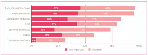 7% of US own an e-reader, study says surveys & polls