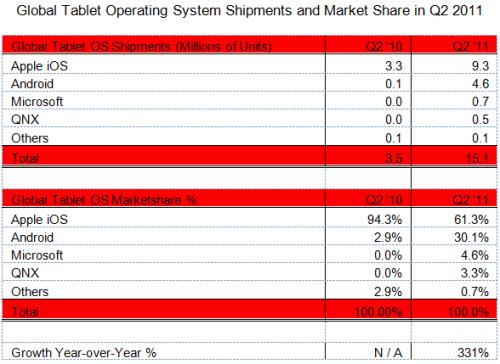 iPad sales grew last quarter, but tablet sales grew faster statistics