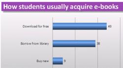 UK Students Aren't Buying eBooks surveys & polls