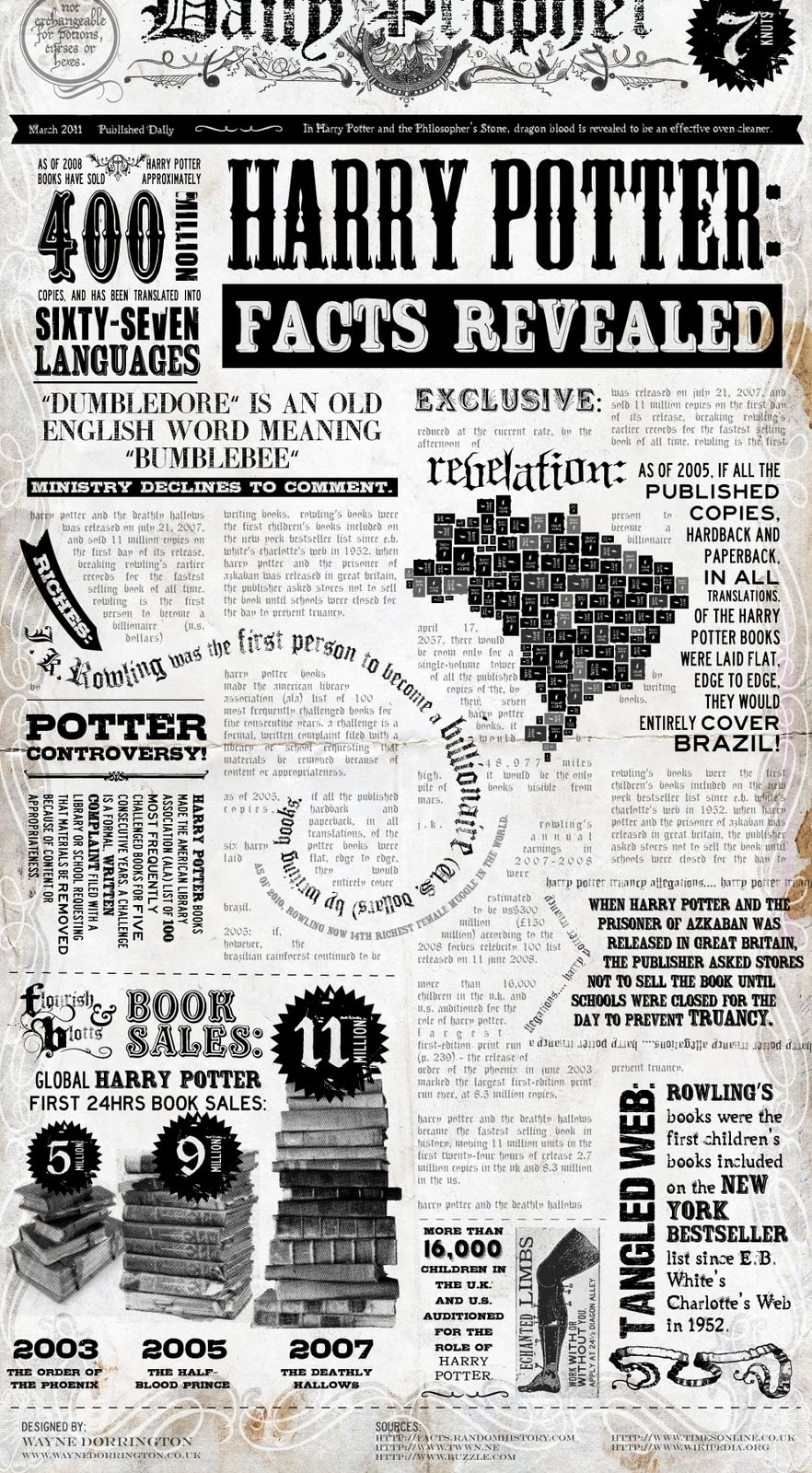 You Can(not) Carpet Brazil in Harry Potter Books (Infographic) Infographic