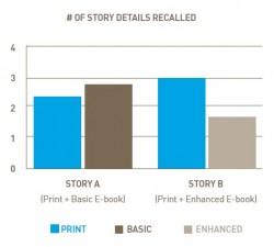 Enhanced eBooks Don't Enhance Literacy surveys & polls