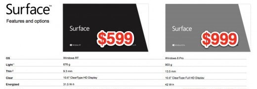 Faked Screenshot Shows Microsoft's Surface Tablet to Cost $600 and Up Rumors