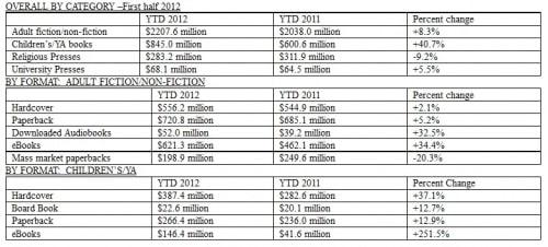 US eBook Sales Were Up in the First Half of 2012 ebook sales