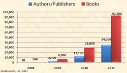 Lies, Damn Lies, and Bowker's Self-Publishing Stats Self-Pub