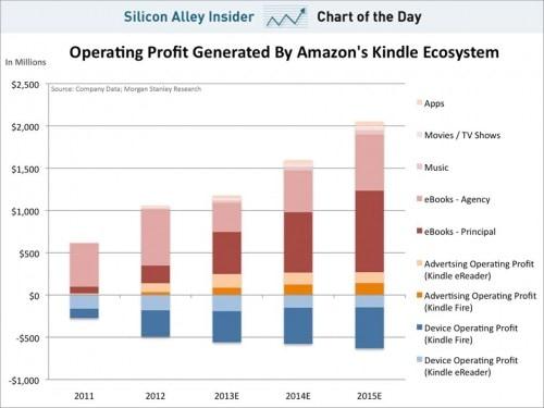 Did Amazon Earn $565 million on the Kindle Last Year? Editorials