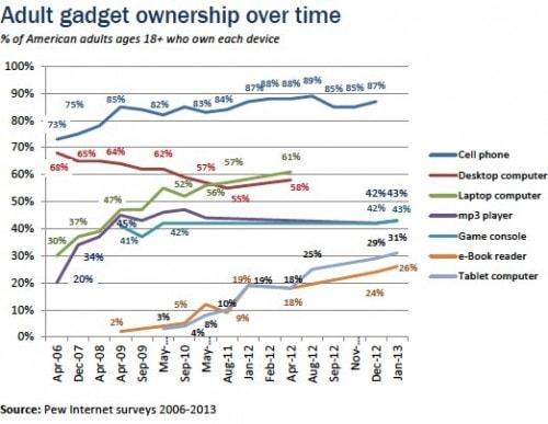 The eReader Isn't Dead - Tablet, eReader Ownership Increased Over Christmas surveys & polls