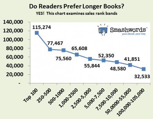 Do+readers+prefer+longer+books+-+2[1]