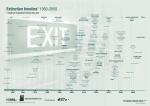 extinction-timeline