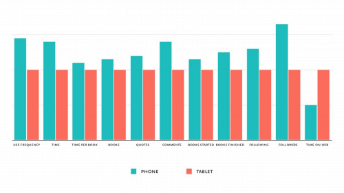 By The Numbers: New Data From Readmill Shows iPhone Owners Read more Than iPad Owners surveys & polls