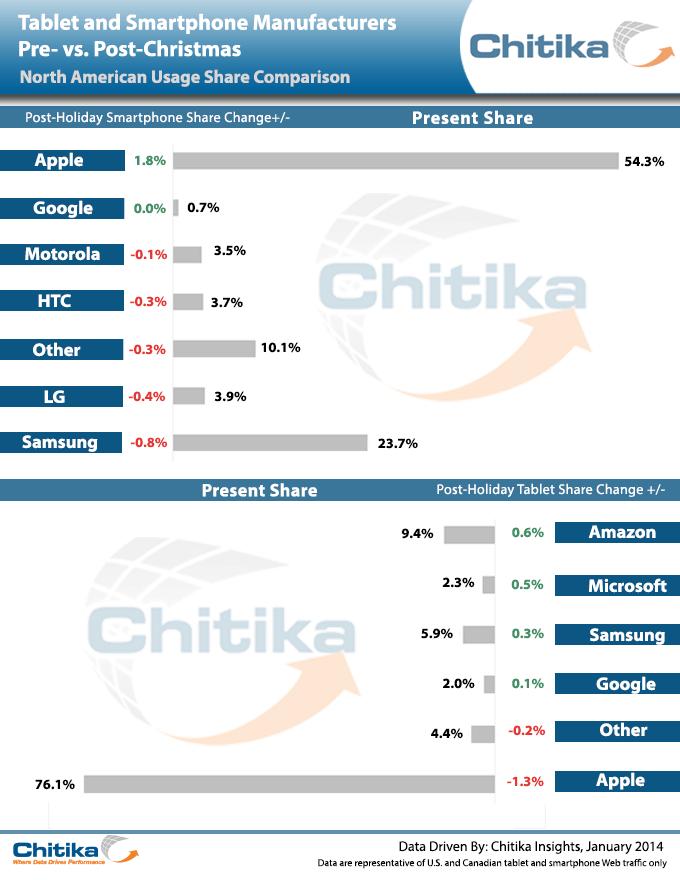 Chitika Reports Amazon, Apple Were the Big Winner and Loser This Holiday Season e-Reading Hardware surveys & polls