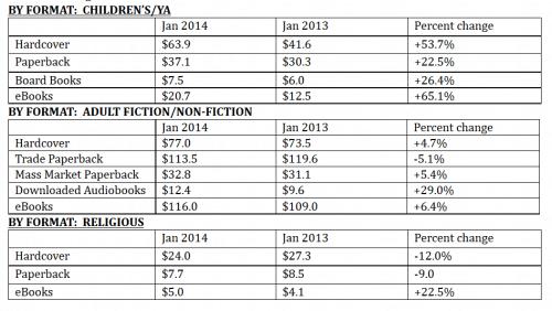 aap statshot january 2014 breakdown
