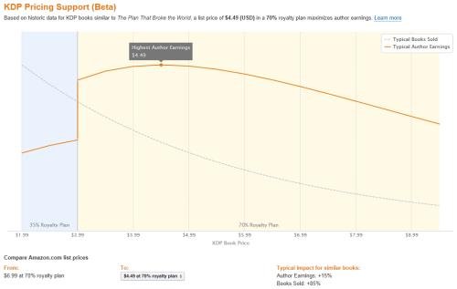 Amazon Adds Pricing Suggestions to KDP Amazon Kindle (platform)