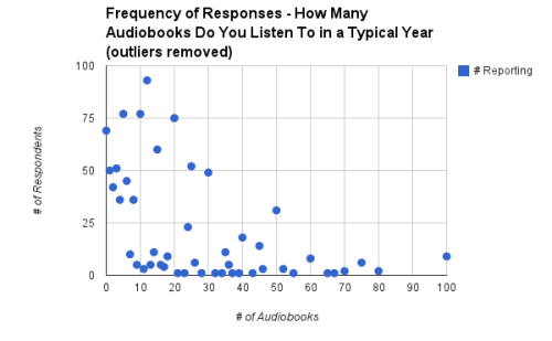 Audiobook-listening-frequency-without-outliers[1]