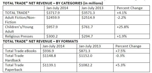 AAP Reports eBook, Audiobook Sales Up in First Part of 2014 AAP ebook sales
