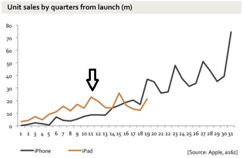 ipad iphone sales