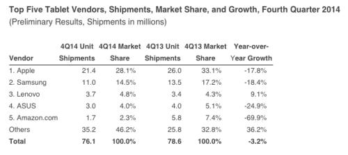 Tablets-Q4-2014-IDC[1]