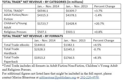 AAP Reports Trade Revenues Up 3.7% in 2014 (November) AAP ebook sales statistics