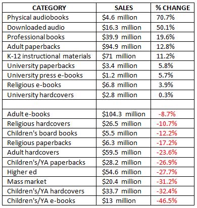 aap sales February 2015