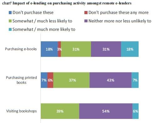 uk ebook pilot library survey