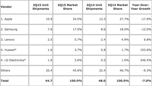 idc tablets q2 2015