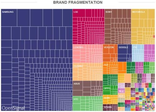 Brand-Fragmentation