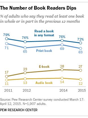 Digital Fatigue, or the New Industry Spin on eBook Sales DeBunking ebook sales