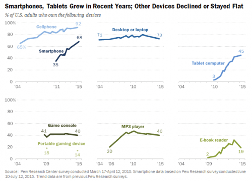 pew research center device ownership