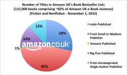 Do Self-Published Titles Make Up 22% of UK eBook Market, or 30%? Amazon ebook sales