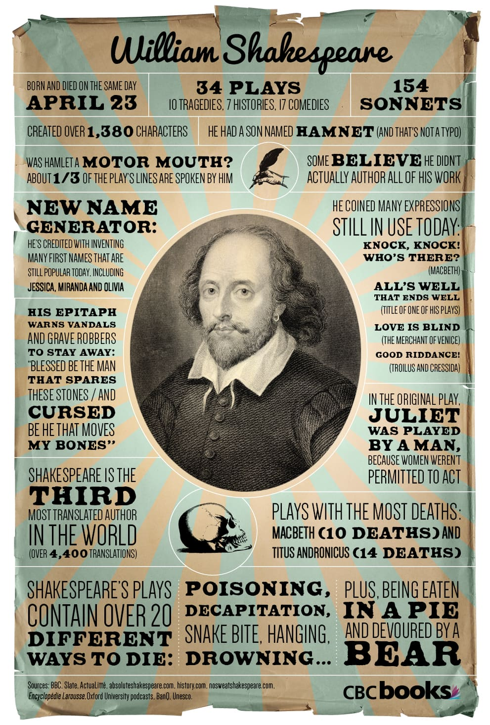 shakespeare william infographic