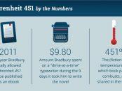 Fahrenheit-451-quick-facts