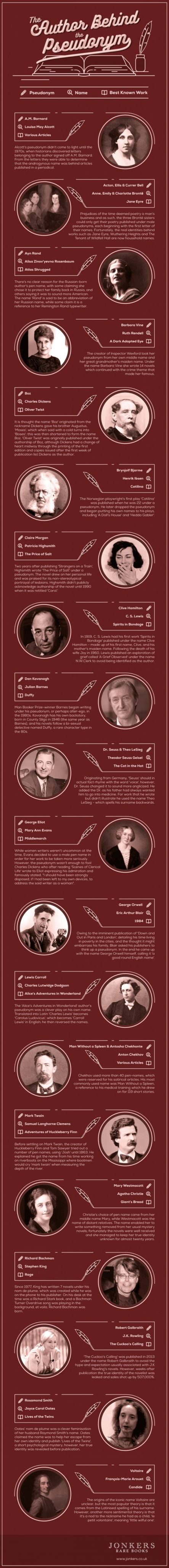 Infographic: The Author Behind the Pseudonym Infographic
