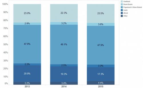 AAP Estimates Publisher eBook Revenue Shrank in 2015 AAP ebook sales