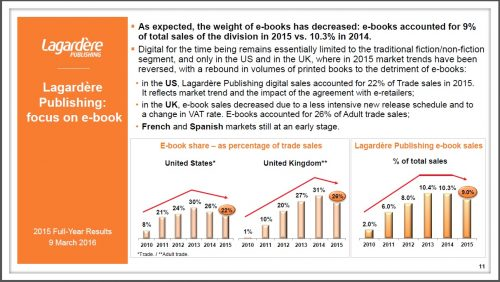 legardere ebook sales 2015