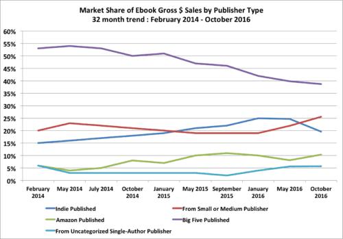 201610-grosssales-trend