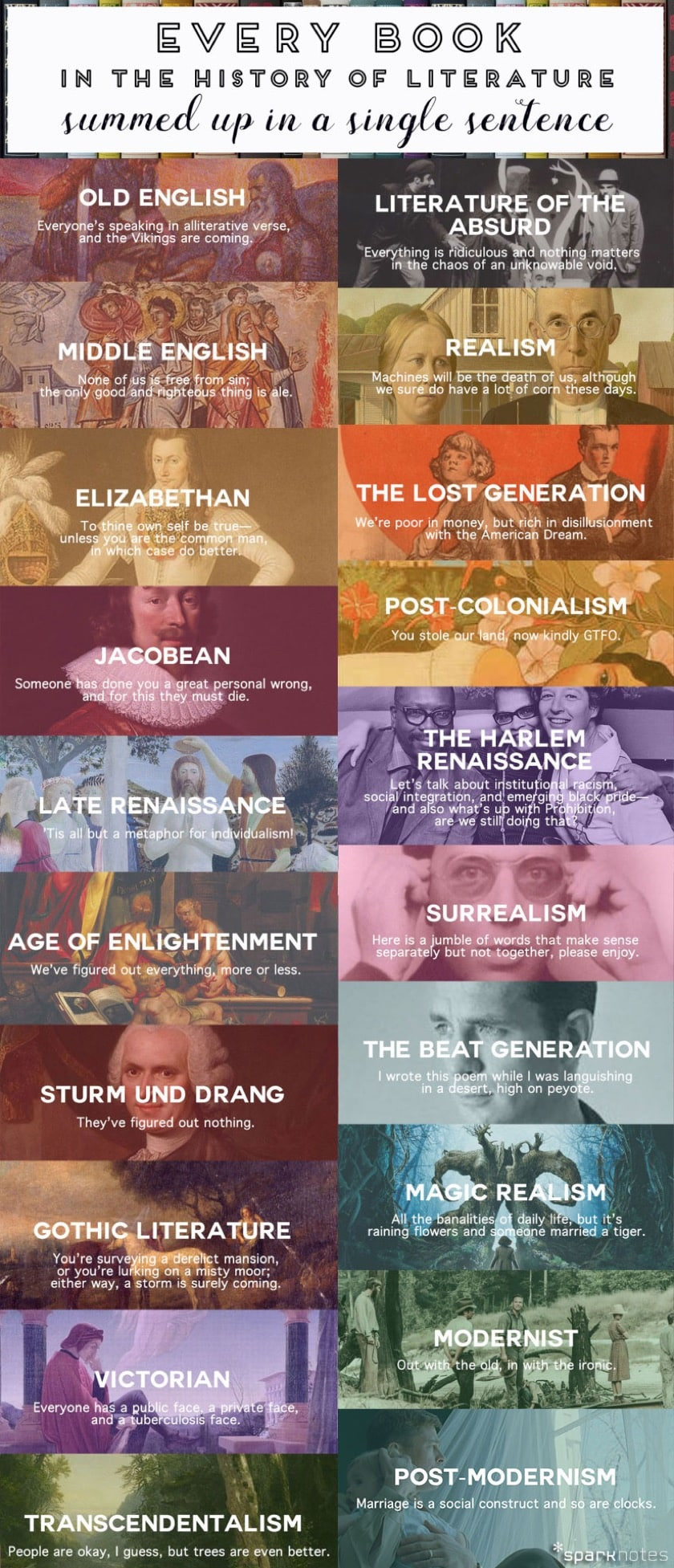 Infographic: (Almost) Every (Western) Literary Movement in the History of Literature Summed up in a Single Sentence Infographic