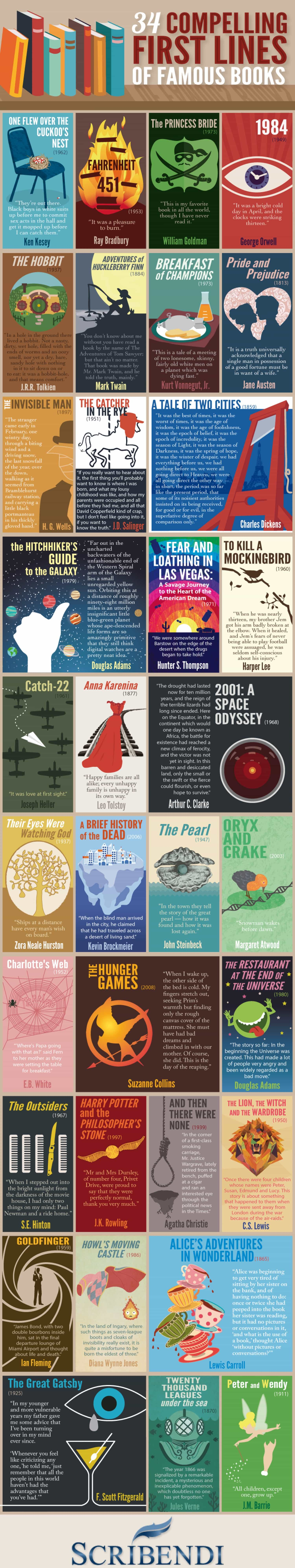 Infographic: Opening Lines Of 34 Famous Books Infographic